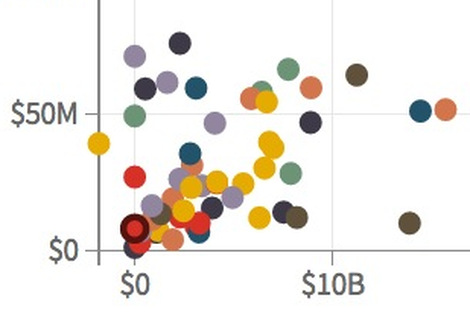 Scatter plot showing cash giving and pre-tax profit at top 150 Fortune 500 companies
