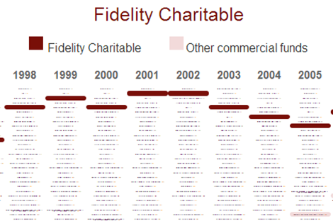 Interactive showing the rapid rise of donor advised funds from 1998 to 2012