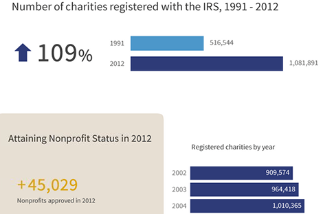 Flat graphic showing the numbers of charties registered with the IRS from 1991-2012