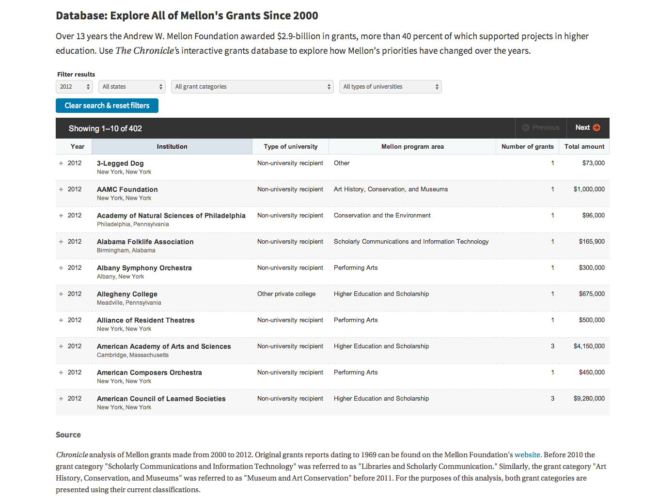 2014 Mellon Foundation Grants Database